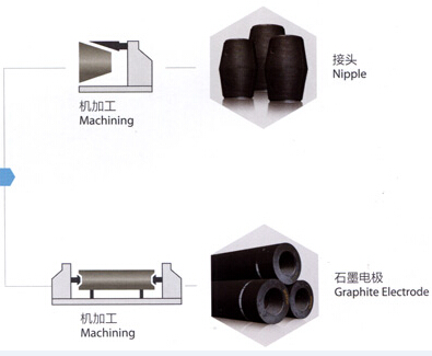 Manufacturing Process (7)